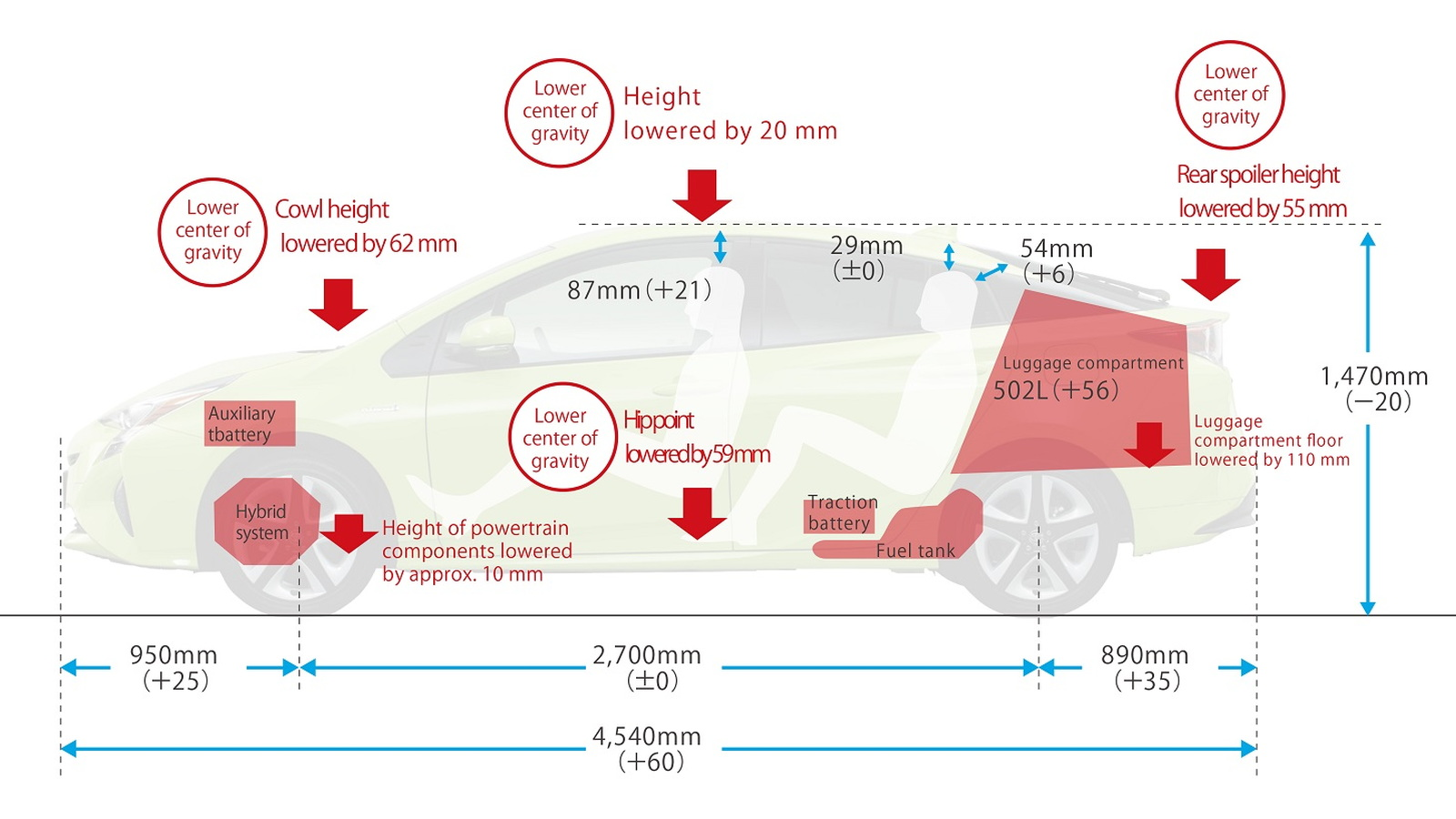 2016 Toyota Prius - dimensional changes