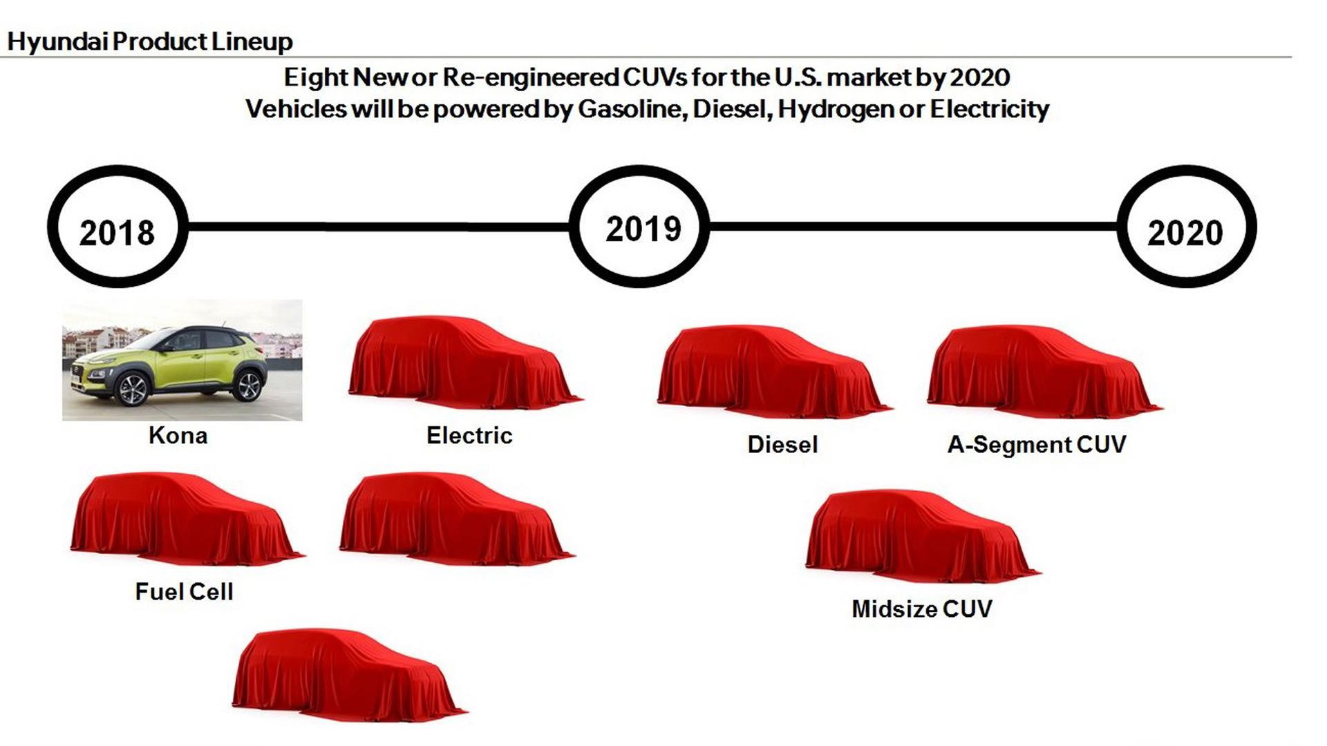 Hyundai SUV roadmap