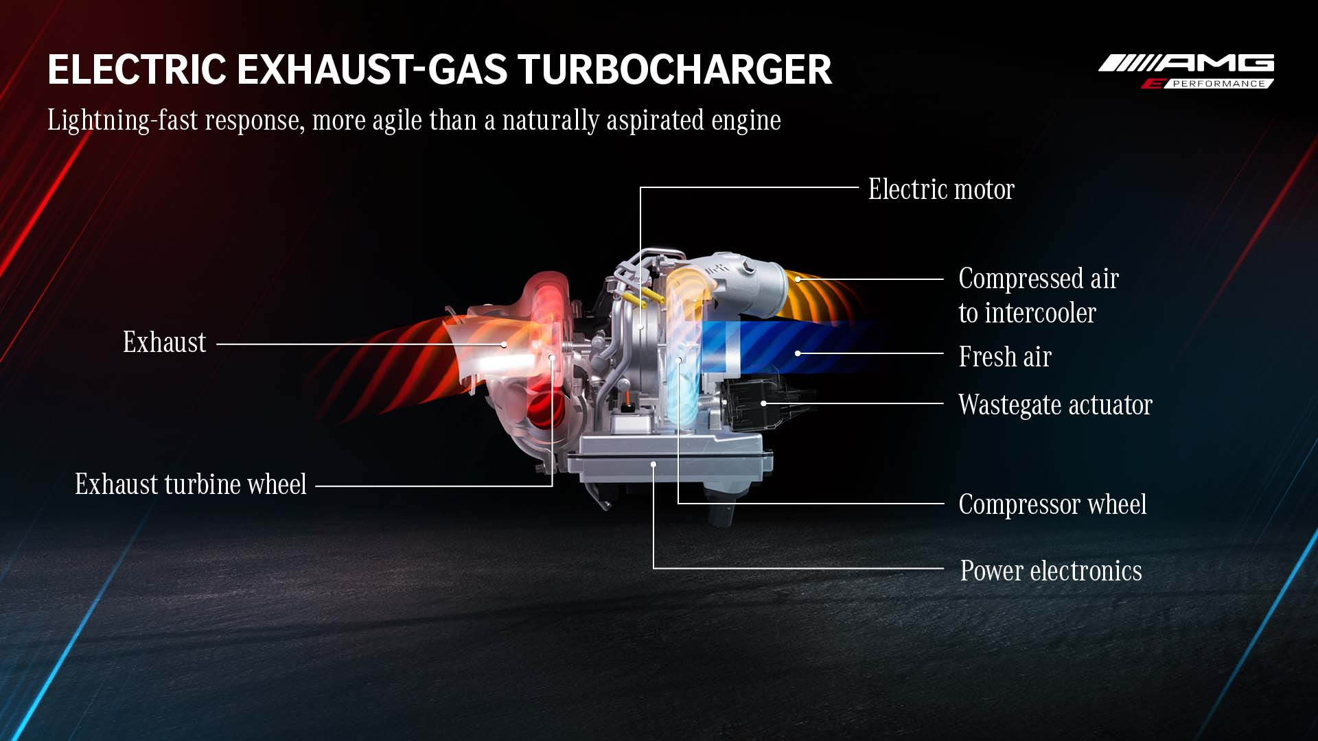 Mercedes-AMG E Performance electric exhaust-gas turbocharger