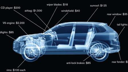 Black-market stolen parts value  -  from LoJack