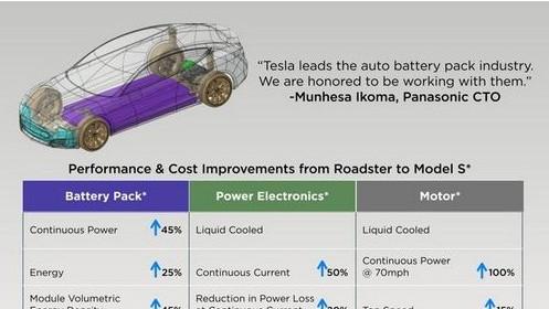 Tesla IPO presentation via Retail Roadshow