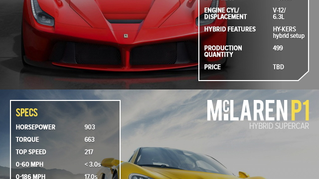 Ferrari LaFerrari versus McLaren P1, by the numbers