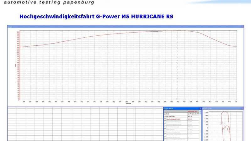g power hurricane bmw m5 rs 006